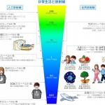 日常生活と放射線
