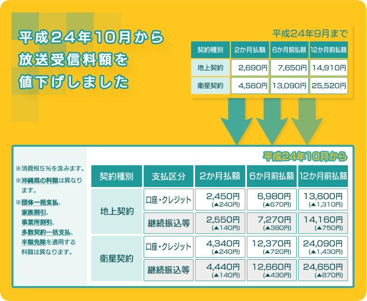 NHK放送受信料の値下げ